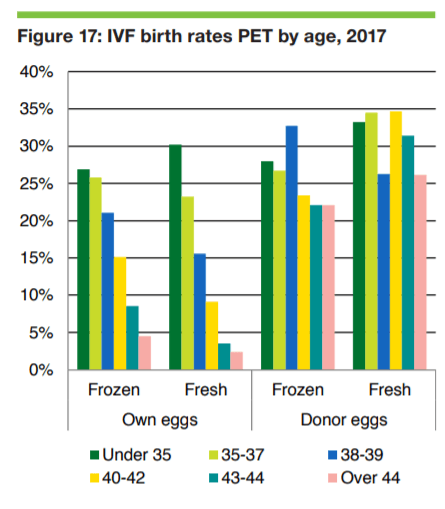 IVF birth rates PET by age - 2017